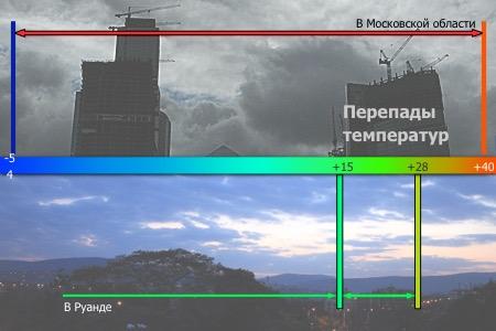 Диапазоны колебаний температуры в Москве и в столице Руанды